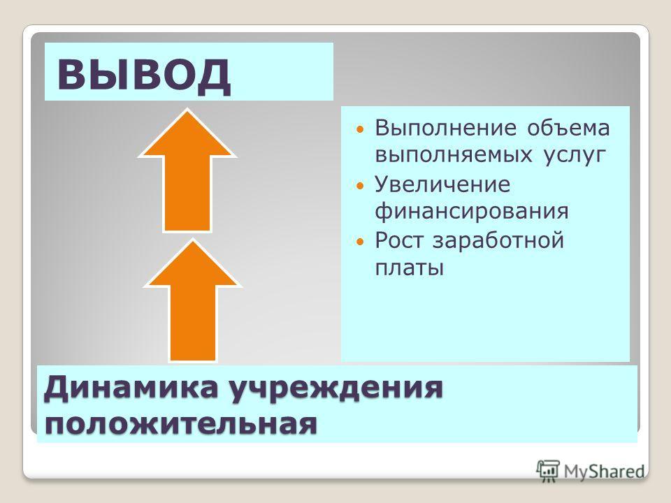 Динамика учреждения положительная ВЫВОД Выполнение объема выполняемых услуг Увеличение финансирования Рост заработной платы