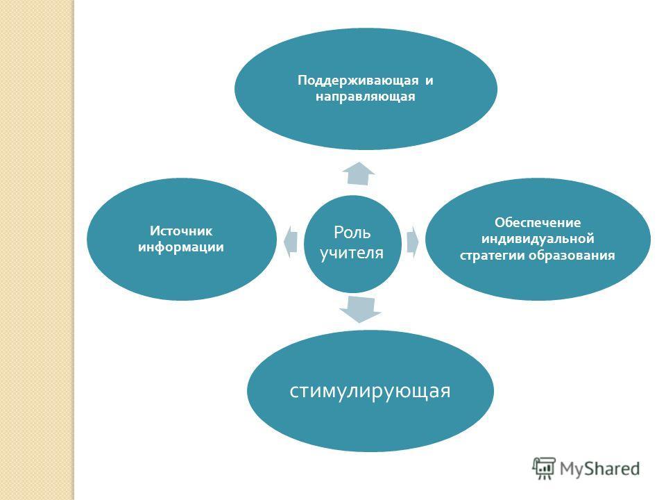 Роль учителя Поддерживающая и направляющая Обеспечение индивидуальной стратегии образования стимулирующая Источник информации