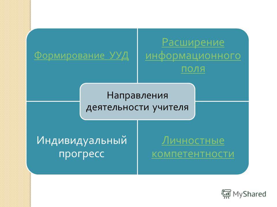 Формирование УУД Расширение информационного поля Индивидуальный прогресс Личностные компетентности Направления деятельности учителя