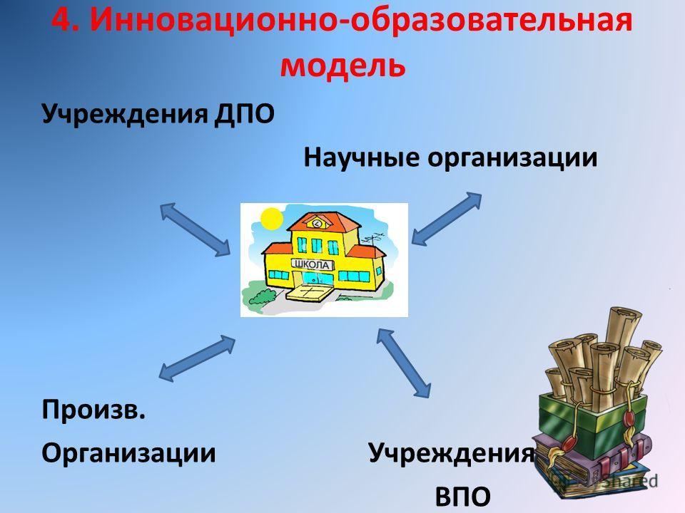 Учреждения ДПО Научные организации Произв. Организации Учреждения ВПО 4. Инновационно-образовательная модель