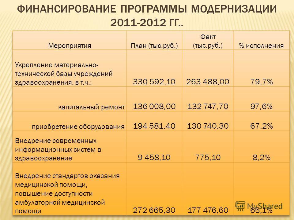 ФИНАНСИРОВАНИЕ ПРОГРАММЫ МОДЕРНИЗАЦИИ 2011-2012 ГГ..