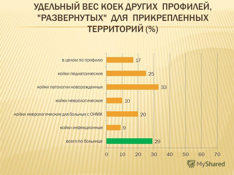 УДЕЛЬНЫЙ ВЕС КОЕК ДРУГИХ ПРОФИЛЕЙ, РАЗВЕРНУТЫХ ДЛЯ ПРИКРЕПЛЕННЫХ ТЕРРИТОРИЙ (%)