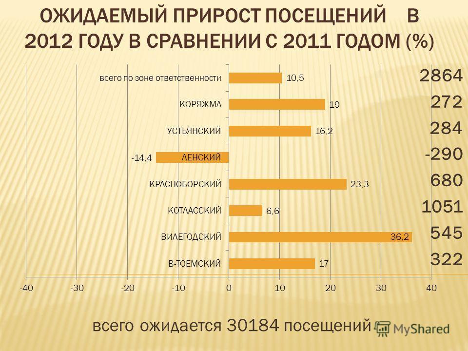 ОЖИДАЕМЫЙ ПРИРОСТ ПОСЕЩЕНИЙ В 2012 ГОДУ В СРАВНЕНИИ С 2011 ГОДОМ (%) всего ожидается 30184 посещений 2864 272 284 -290 680 1051 545 322