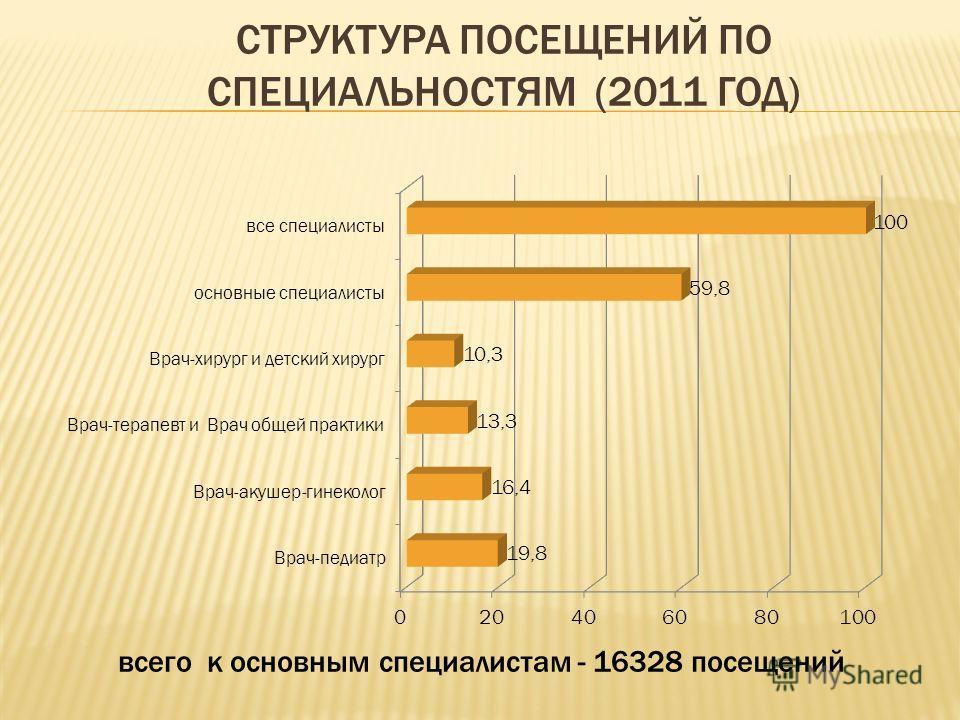 СТРУКТУРА ПОСЕЩЕНИЙ ПО СПЕЦИАЛЬНОСТЯМ (2011 ГОД) всего к основным специалистам - 16328 посещений