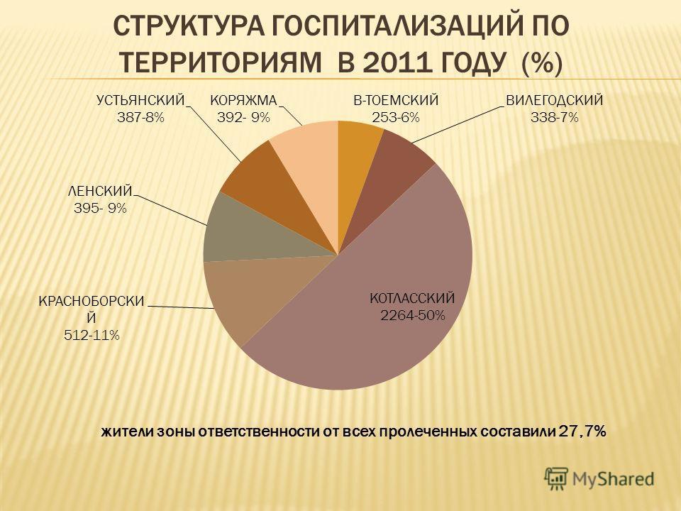 СТРУКТУРА ГОСПИТАЛИЗАЦИЙ ПО ТЕРРИТОРИЯМ В 2011 ГОДУ (%) жители зоны ответственности от всех пролеченных составили 27,7%