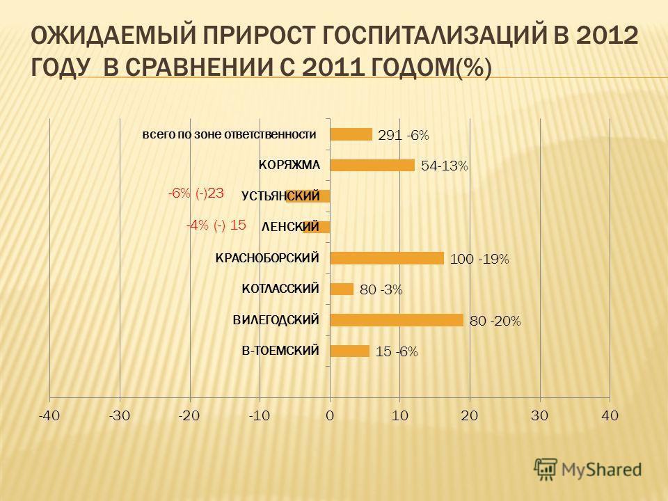 ОЖИДАЕМЫЙ ПРИРОСТ ГОСПИТАЛИЗАЦИЙ В 2012 ГОДУ В СРАВНЕНИИ С 2011 ГОДОМ(%)