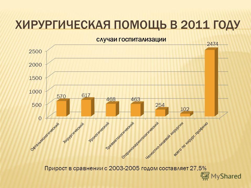 ХИРУРГИЧЕСКАЯ ПОМОЩЬ В 2011 ГОДУ Прирост в сравнении с 2003-2005 годом составляет 27,5%