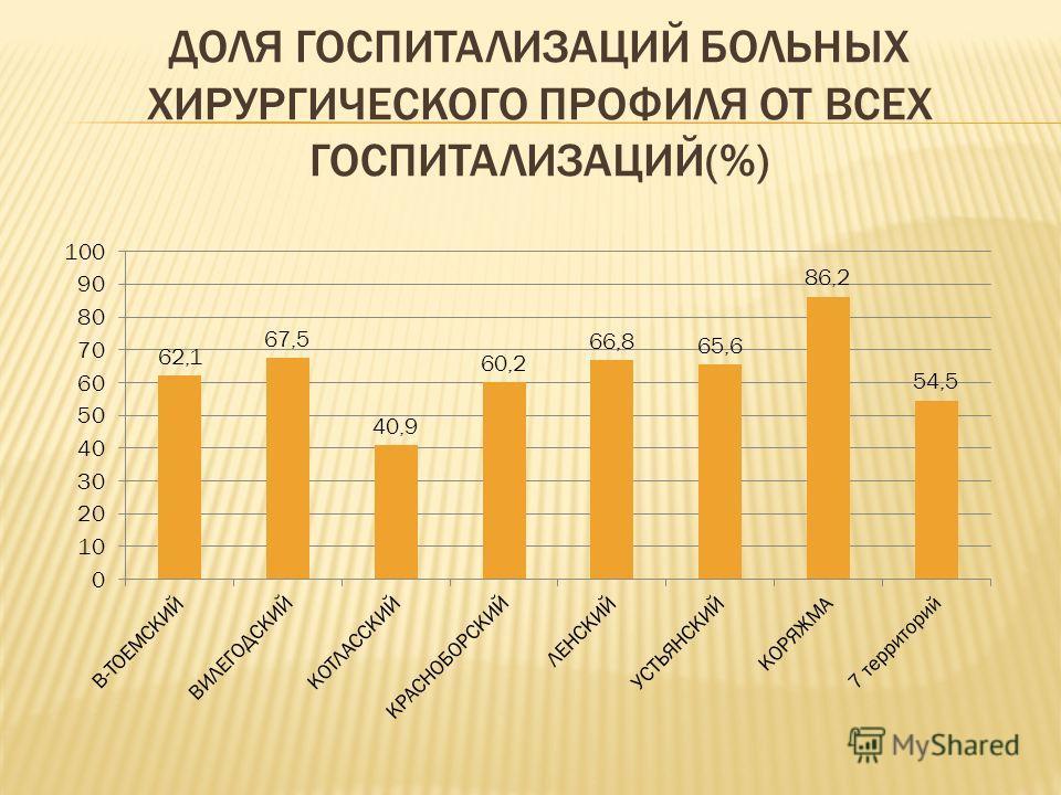 ДОЛЯ ГОСПИТАЛИЗАЦИЙ БОЛЬНЫХ ХИРУРГИЧЕСКОГО ПРОФИЛЯ ОТ ВСЕХ ГОСПИТАЛИЗАЦИЙ(%)