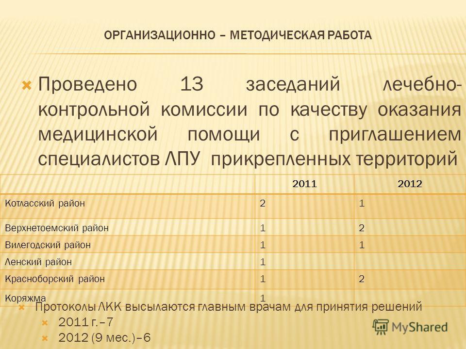 Проведено 13 заседаний лечебно- контрольной комиссии по качеству оказания медицинской помощи с приглашением специалистов ЛПУ прикрепленных территорий ОРГАНИЗАЦИОННО – МЕТОДИЧЕСКАЯ РАБОТА 20112012 Котласский район21 Верхнетоемский район12 Вилегодский