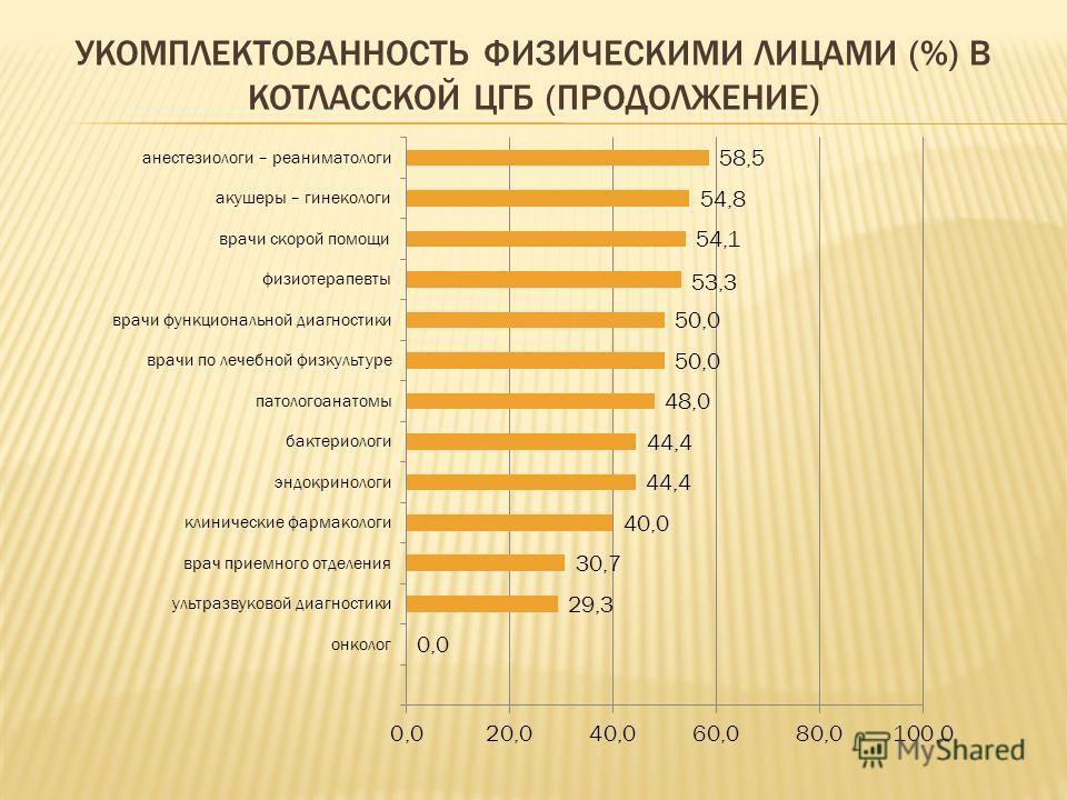 УКОМПЛЕКТОВАННОСТЬ ФИЗИЧЕСКИМИ ЛИЦАМИ (%) В КОТЛАССКОЙ ЦГБ (ПРОДОЛЖЕНИЕ)