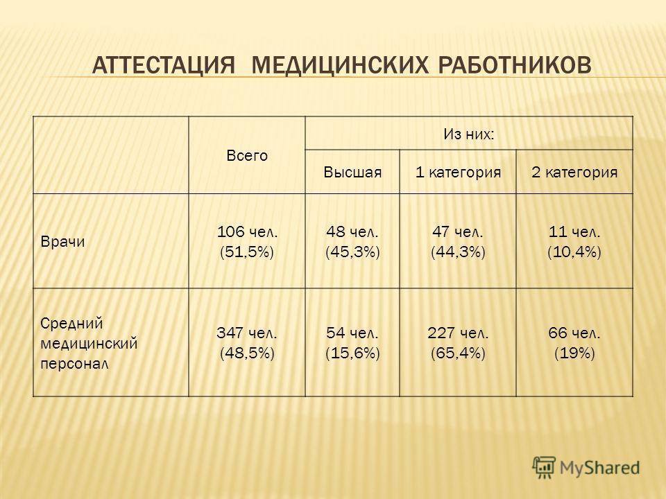 АТТЕСТАЦИЯ МЕДИЦИНСКИХ РАБОТНИКОВ Всего Из них: Высшая1 категория2 категория Врачи 106 чел. (51,5%) 48 чел. (45,3%) 47 чел. (44,3%) 11 чел. (10,4%) Средний медицинский персонал 347 чел. (48,5%) 54 чел. (15,6%) 227 чел. (65,4%) 66 чел. (19%)