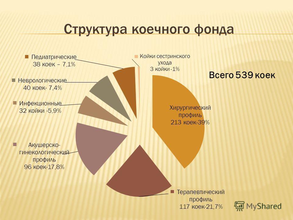 Структура коечного фонда Всего 539 коек