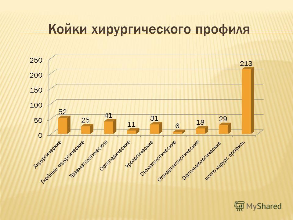 Телефоны детской поликлиники южно сахалинск