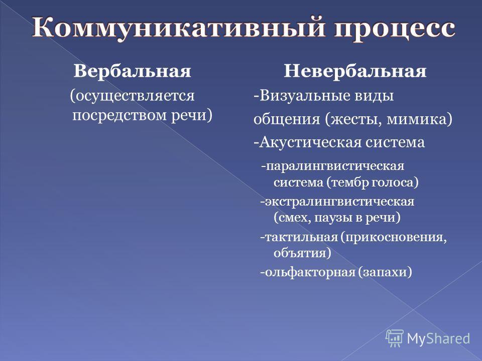 Вербальная (осуществляется посредством речи) Невербальная -Визуальные виды общения (жесты, мимика) -Акустическая система -паралингвистическая система (тембр голоса) -экстралингвистическая (смех, паузы в речи) -тактильная (прикосновения, объятия) -оль