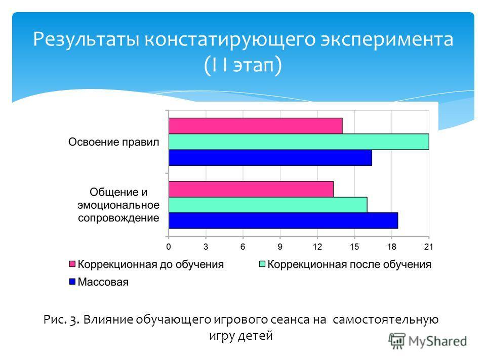 Результаты констатирующего эксперимента (I I этап) Рис. 3. Влияние обучающего игрового сеанса на самостоятельную игру детей
