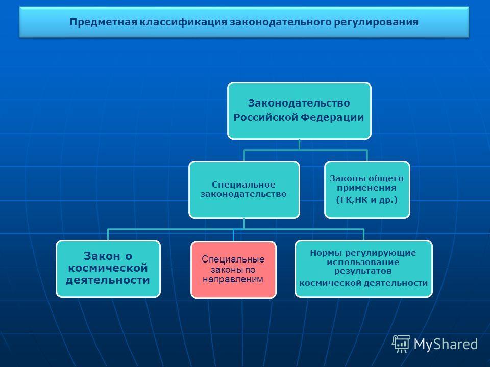 Предметная классификация законодательного регулирования Законодательство Российской Федерации Специальное законодательство Закон о космической деятельности Специальные законы по направленим Нормы регулирующие использование результатов космической дея