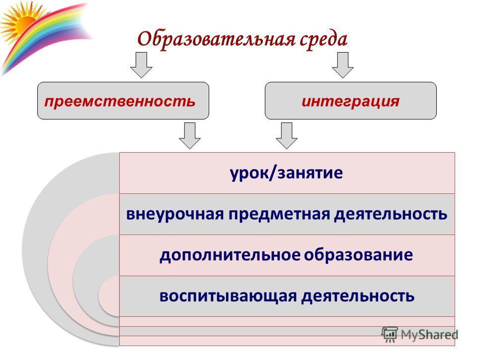 преемственностьинтеграция урок/занятие внеурочная предметная деятельность дополнительное образование воспитывающая деятельность