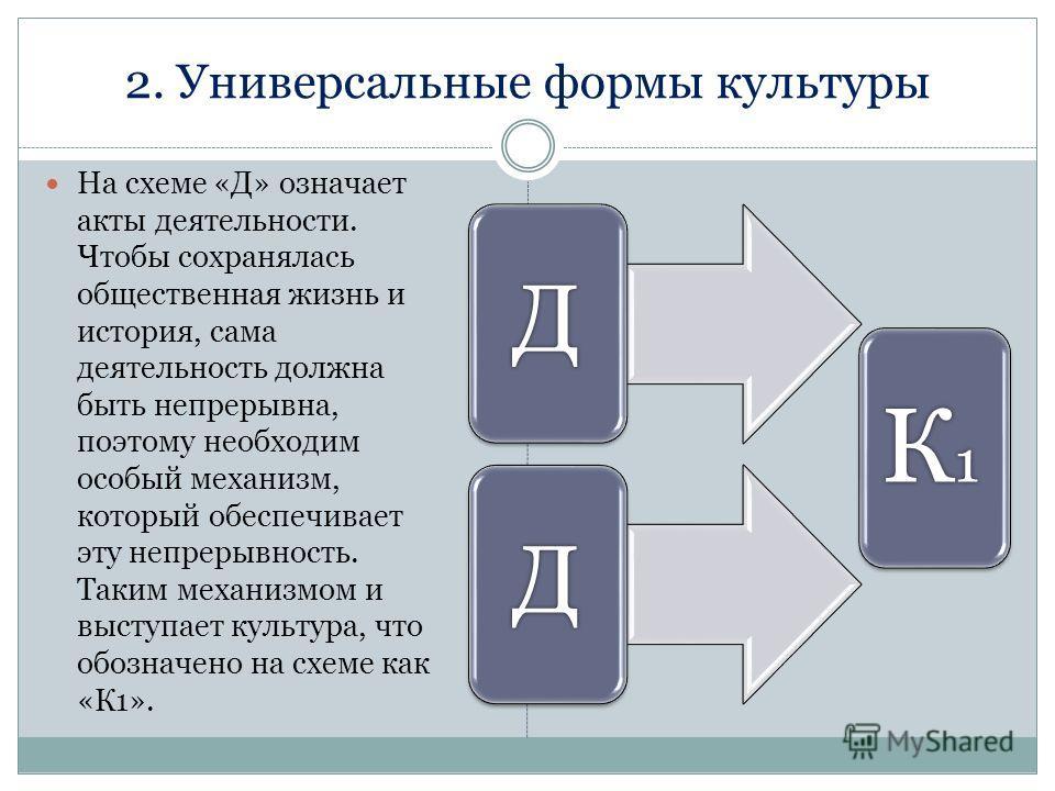 2. Универсальные формы культуры На схеме «Д» означает акты деятельности. Чтобы сохранялась общественная жизнь и история, сама деятельность должна быть непрерывна, поэтому необходим особый механизм, который обеспечивает эту непрерывность. Таким механи