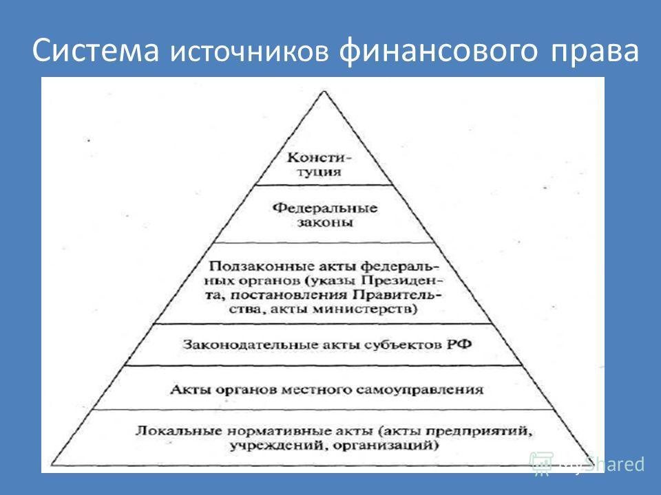 Система источников финансового права