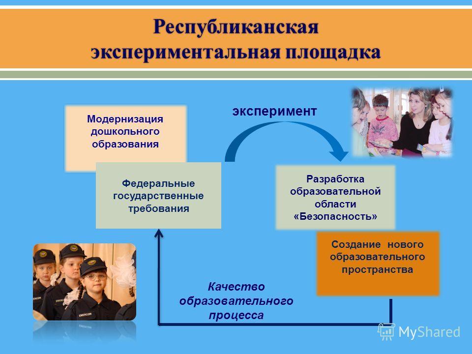 Модернизация дошкольного образования Федеральные государственные требования Разработка образовательной области «Безопасность» Создание нового образовательного пространства эксперимент Качество образовательного процесса