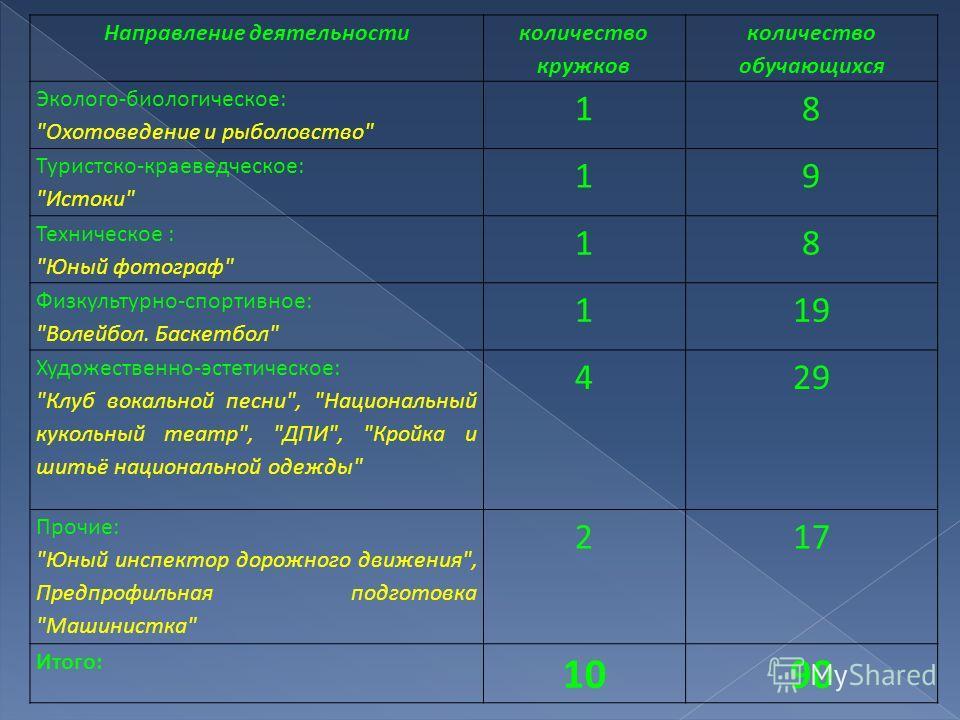 Направление деятельности количество кружков количество обучающихся Эколого-биологическое: