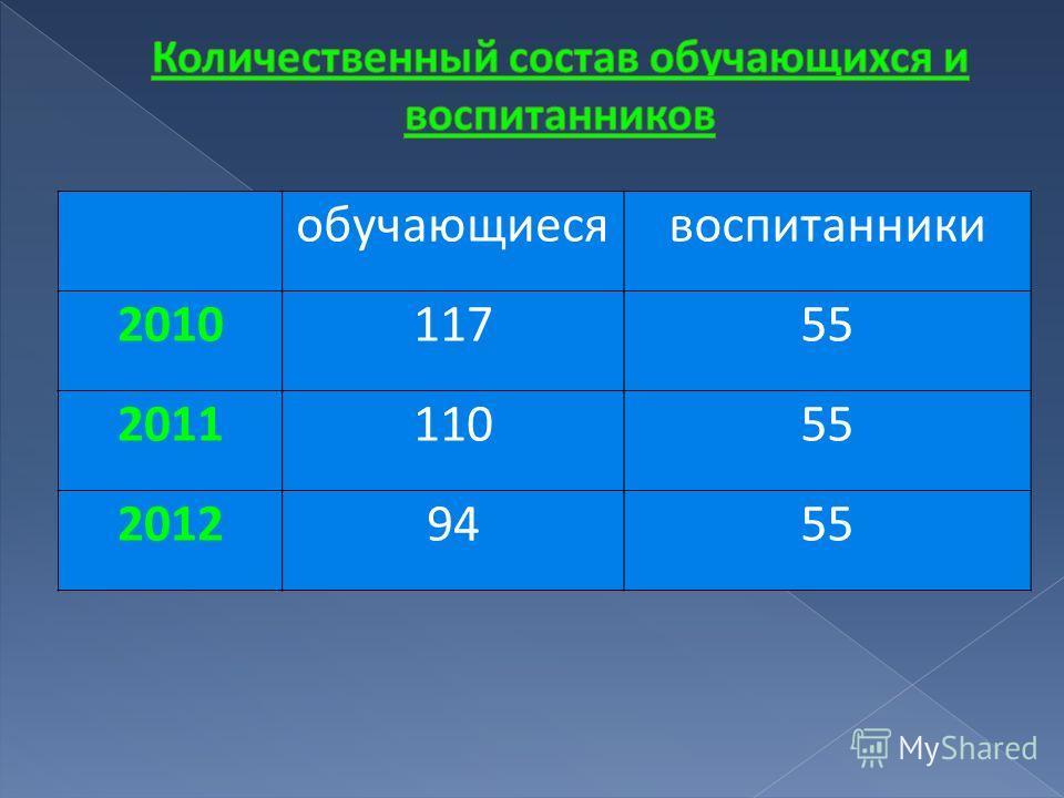 обучающиесявоспитанники 201011755 201111055 20129455