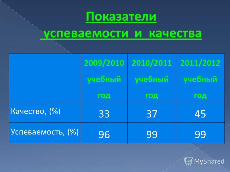 2009/2010 учебный год 2010/2011 учебный год 2011/2012 учебный год Качество, (%) 333745 Успеваемость, (%) 9699