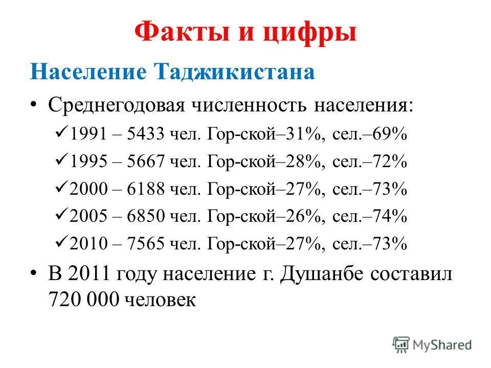 Факты и цифры Население Таджикистана Среднегодовая численность населения: 1991 – 5433 чел. Гор-ской–31%, сел.–69% 1995 – 5667 чел. Гор-ской–28%, сел.–72% 2000 – 6188 чел. Гор-ской–27%, сел.–73% 2005 – 6850 чел. Гор-ской–26%, сел.–74% 2010 – 7565 чел.