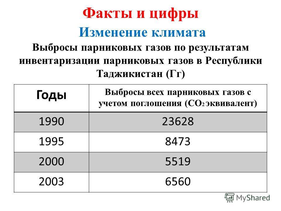 Факты и цифры Изменение климата Выбросы парниковых газов по результатам инвентаризации парниковых газов в Республики Таджикистан (Гг) Годы Выбросы всех парниковых газов с учетом поглошения (СО 2 эквивалент) 199023628 19958473 20005519 20036560