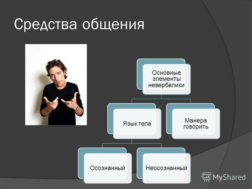 Средства общения Основные элементы невербалики Язык телаОсознанныйНеосознанный Манера говорить