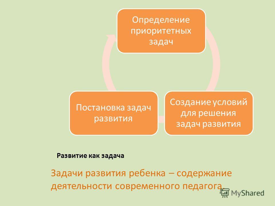 Задачи развития ребенка – содержание деятельности современного педагога. Развитие как задача Определение приоритетных задач Создание условий для решения задач развития Постановка задач развития