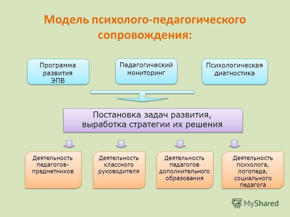 Программа развития ЭПВ Программа развития ЭПВ Педагогический мониторинг Психологическая диагностика Постановка задач развития, выработка стратегии их решения Постановка задач развития, выработка стратегии их решения Деятельность педагогов- предметник