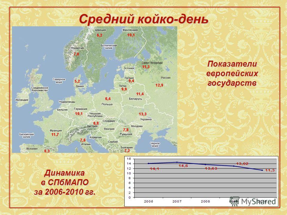 Средний койко-день 16 Показатели европейских государств Динамика в СПбМАПО за 2006-2010 гг.