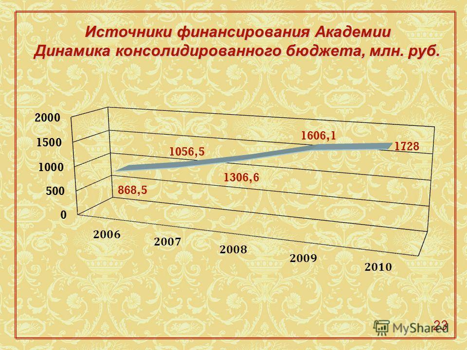 Источники финансирования Академии Динамика консолидированного бюджета, млн. руб. 23