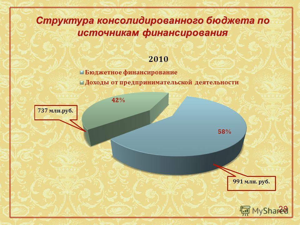 Структура консолидированного бюджета по источникам финансирования 28