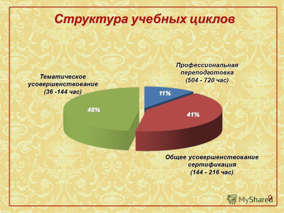 Структура учебных циклов 9 11% 41% Тематическое усовершенствование (36 -144 час) 48% Профессиональная переподготовка (504 - 720 час) Общее усовершенствование сертификация (144 - 216 час)