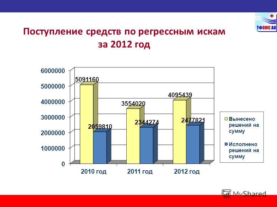 Поступление средств по регрессным искам за 2012 год
