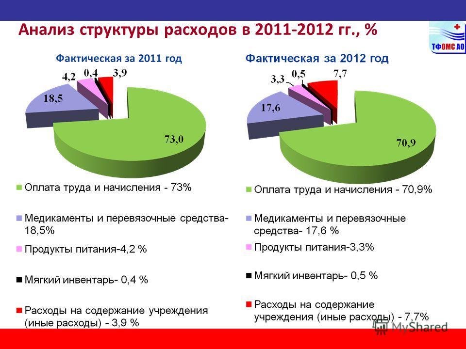 Анализ структуры расходов в 2011-2012 гг., %