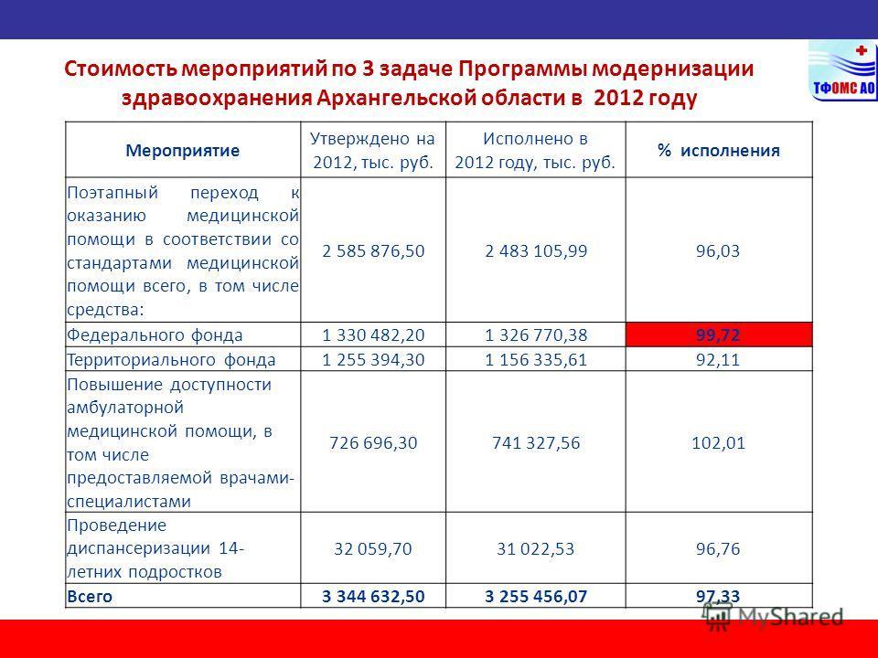 Стоимость мероприятий по 3 задаче Программы модернизации здравоохранения Архангельской области в 2012 году Мероприятие Утверждено на 2012, тыс. руб. Исполнено в 2012 году, тыс. руб. % исполнения Поэтапный переход к оказанию медицинской помощи в соотв