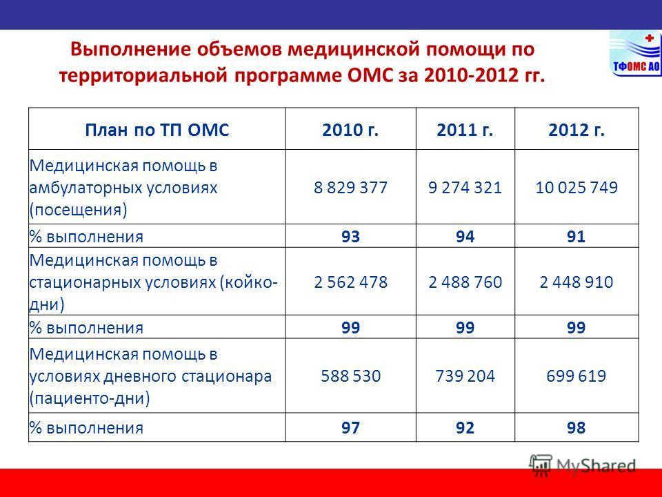 Выполнение объемов медицинской помощи по территориальной программе ОМС за 2010-2012 гг. План по ТП ОМС2010 г.2011 г.2012 г. Медицинская помощь в амбулаторных условиях (посещения) 8 829 3779 274 32110 025 749 % выполнения939491 Медицинская помощь в ст