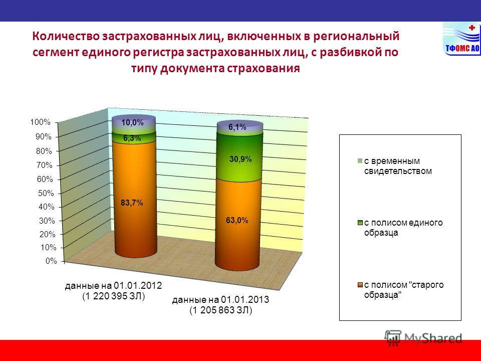 Количество застрахованных лиц, включенных в региональный сегмент единого регистра застрахованных лиц, с разбивкой по типу документа страхования