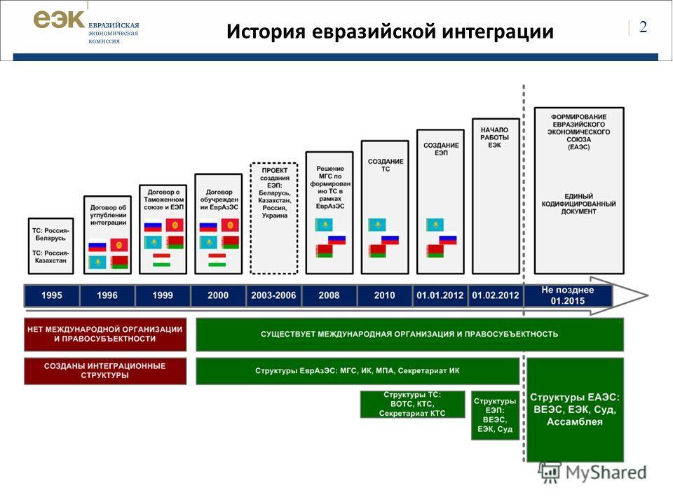 | 2 История евразийской интеграции