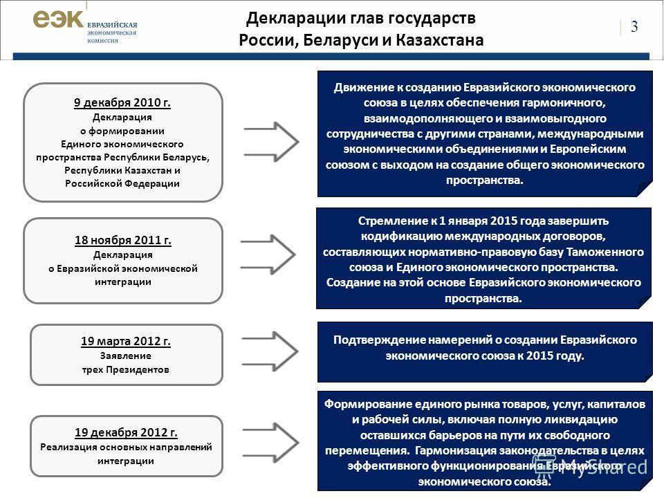 | 3 Декларации глав государств России, Беларуси и Казахстана 9 декабря 2010 г. Декларация о формировании Единого экономического пространства Республики Беларусь, Республики Казахстан и Российской Федерации 18 ноября 2011 г. Декларация о Евразийской э