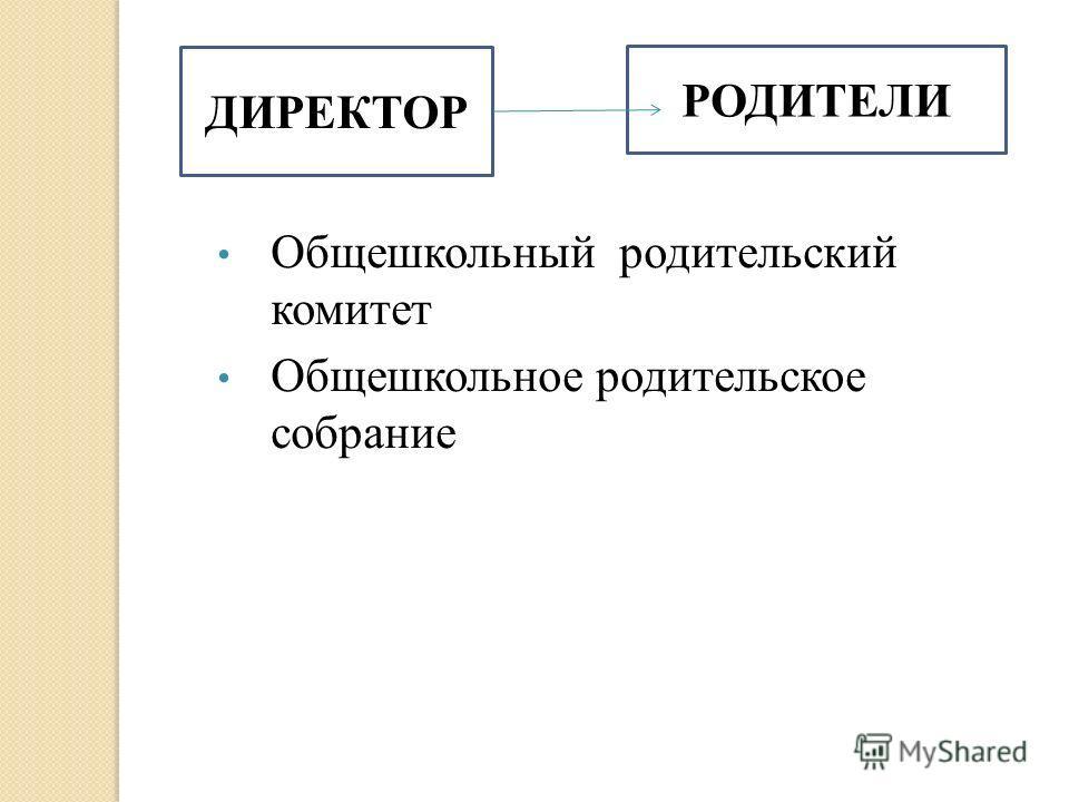 ДИРЕКТОР РОДИТЕЛИ Общешкольный родительский комитет Общешкольное родительское собрание