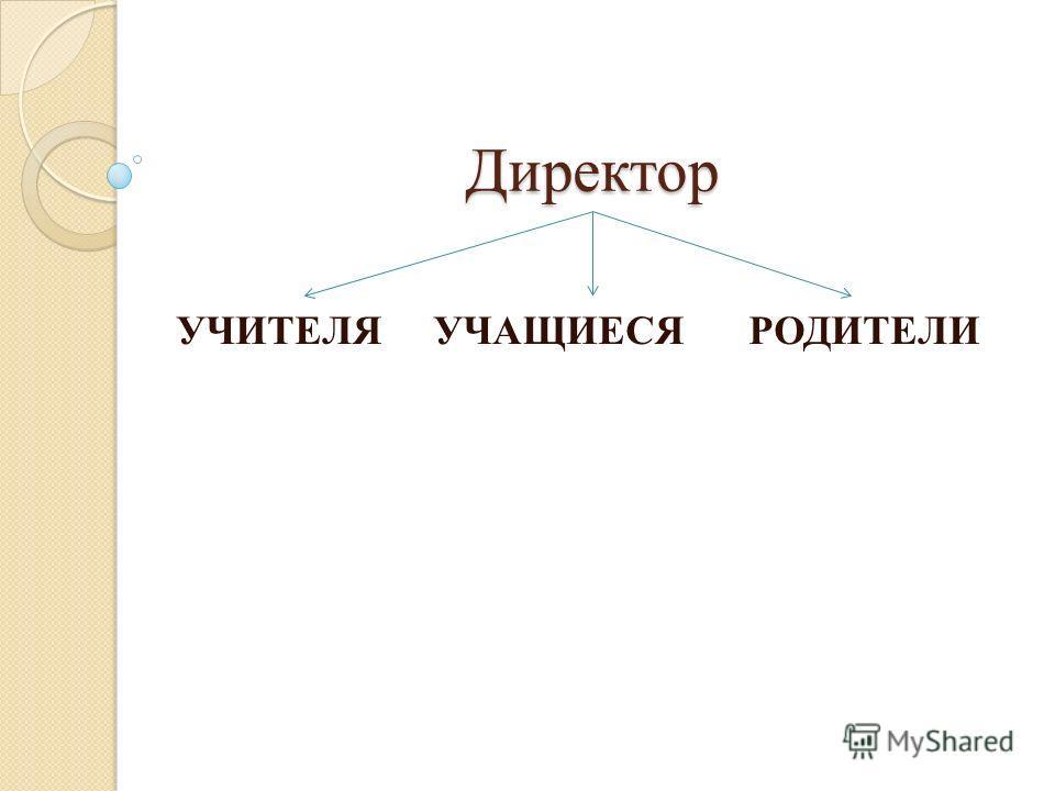 Директор УЧИТЕЛЯ УЧАЩИЕСЯ РОДИТЕЛИ
