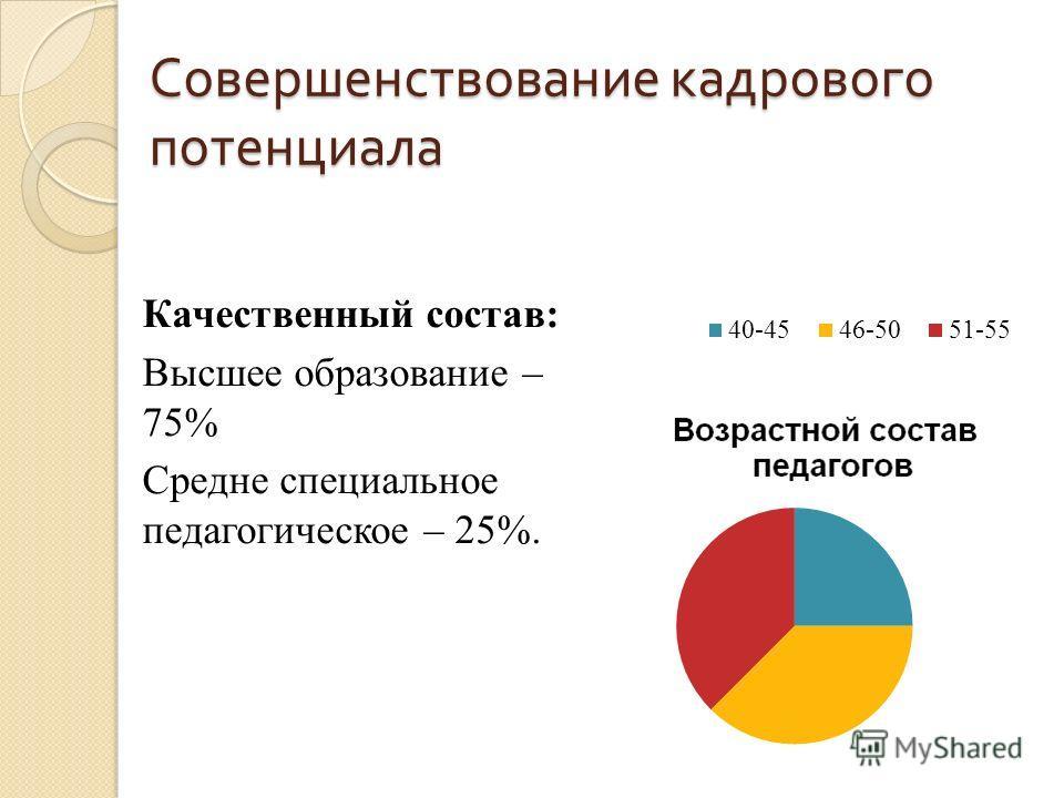 Совершенствование кадрового потенциала Качественный состав: Высшее образование – 75% Средне специальное педагогическое – 25%.