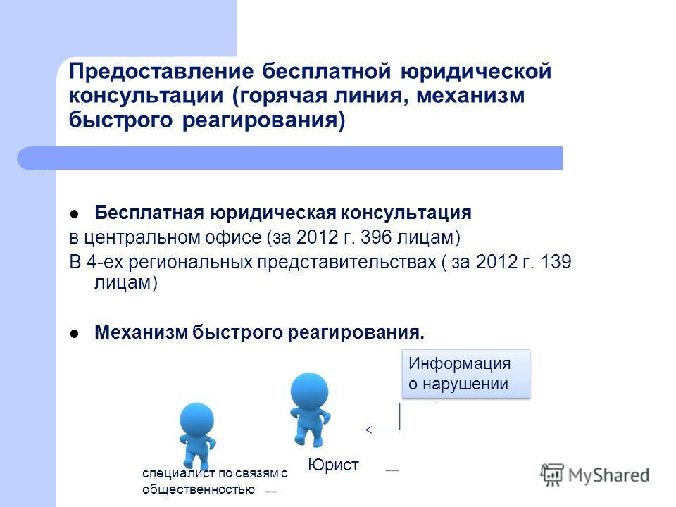 Предоставление бесплатной юридической консультации (горячая линия, механизм быстрого реагирования) Бесплатная юридическая консультация в центральном офисе (за 2012 г. 396 лицам) В 4-ех региональных представительствах ( за 2012 г. 139 лицам) Механизм