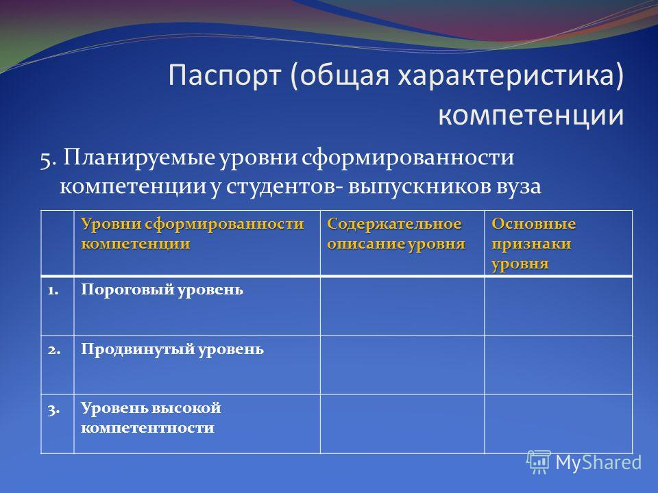Паспорт (общая характеристика) компетенции 5. Планируемые уровни сформированности компетенции у студентов- выпускников вуза Уровни сформированности компетенции Содержательное описание уровня Основные признаки уровня 1.Пороговый уровень 2.Продвинутый
