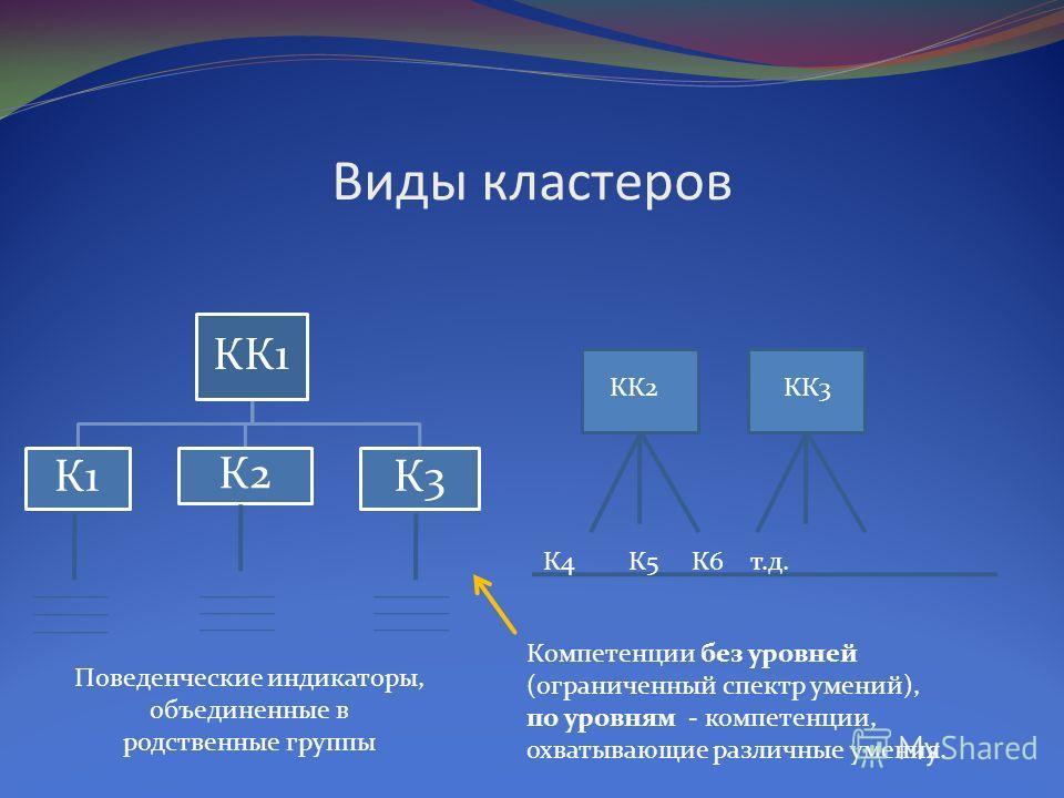 Виды кластеров КК1 К1 К2 К3 КК2КК3 К4 К5 К6 т.д. Компетенции без уровней (ограниченный спектр умений), по уровням - компетенции, охватывающие различные умения. Поведенческие индикаторы, объединенные в родственные группы