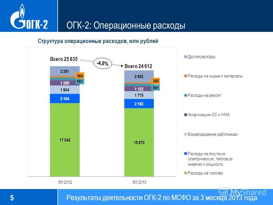 Результаты деятельности ОГК-2 по МСФО за 3 месяца 2013 года 5 ОГК-2: Операционные расходы Структура операционных расходов, млн рублей
